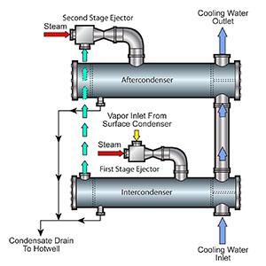 Boiler Condenser Theory