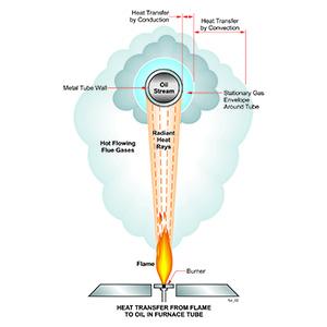Furnaces for Bitumen Process
